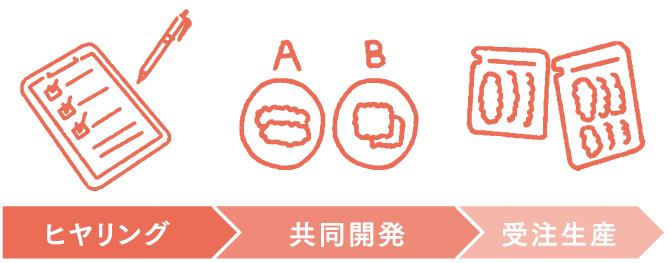 鹿鳥食品の加工フロー ヒヤリング→共同開発→受注生産 鹿鳥食品はお客様のご要望に合った商品をご提供するオーダーメイドスタイル